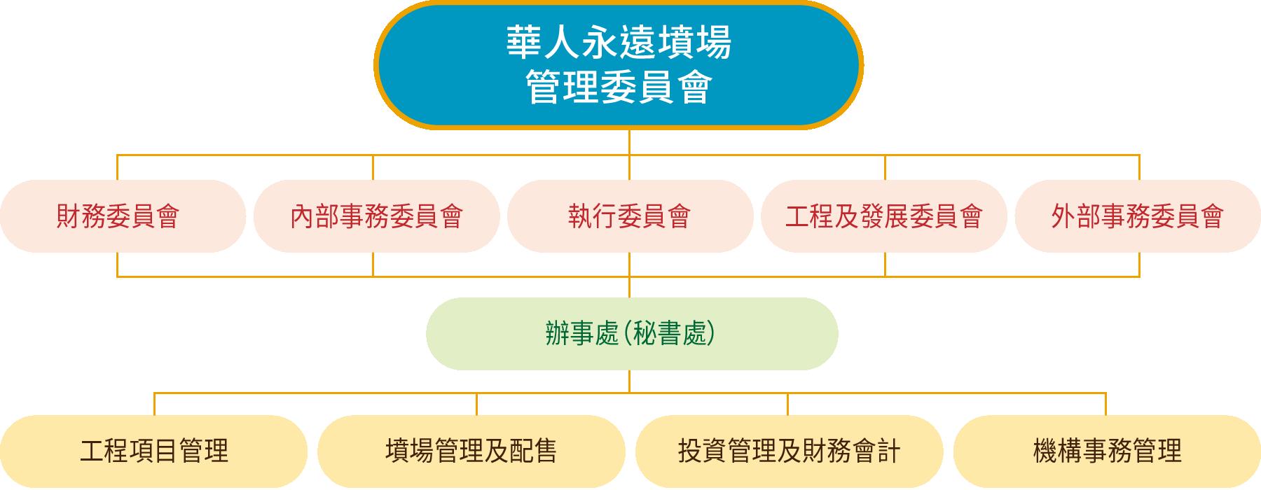 華人永遠墳場管理委員會架構圖